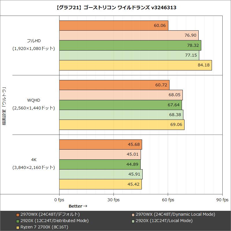 【グラフ21】ゴーストリコン ワイルドランズ v3246313