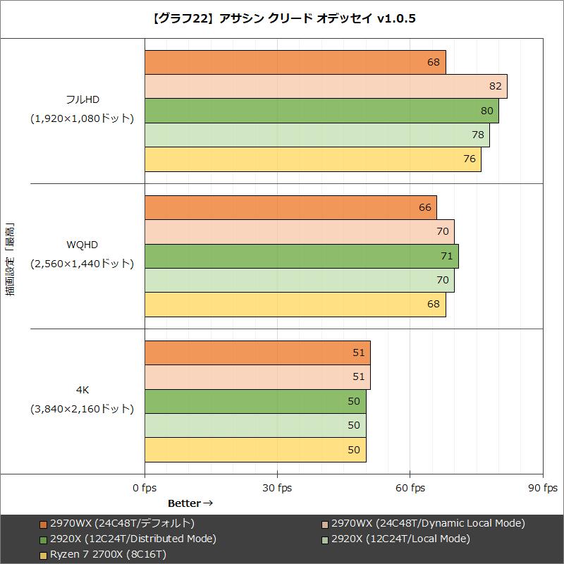 【グラフ22】アサシン クリード オデッセイ v1.0.5