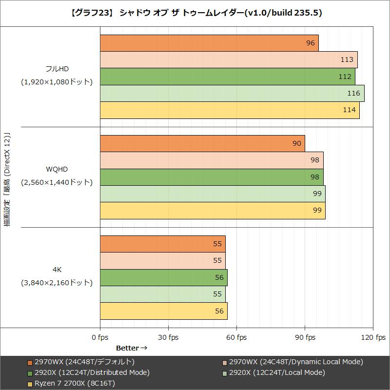 【グラフ23】 シャドウ オブ ザ トゥームレイダー(v1.0/build 235.5)