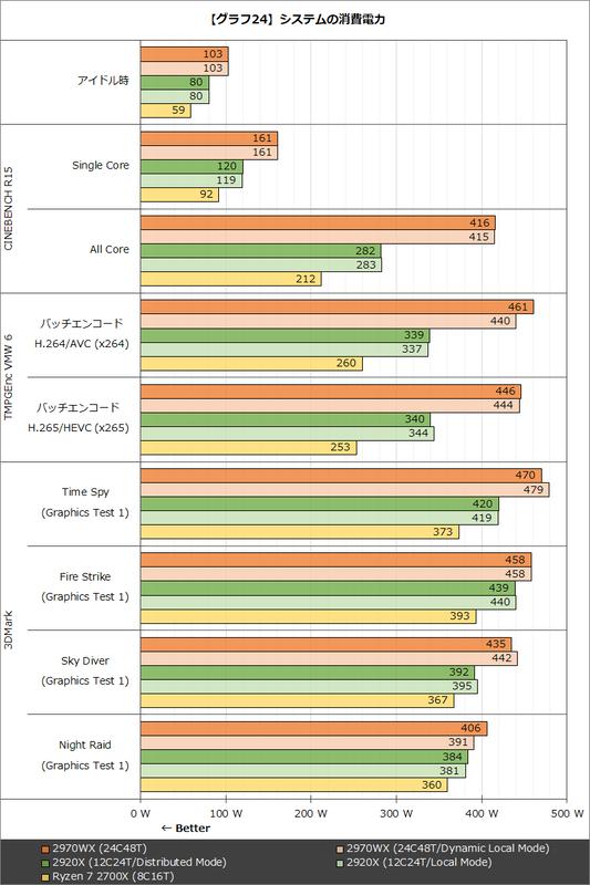 【グラフ24】システムの消費電力
