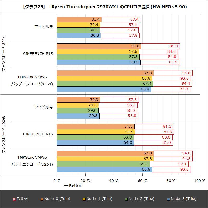【グラフ25】「Ryzen Threadripper 2970WX」のCPUコア温度(HWiNFO v5.90)