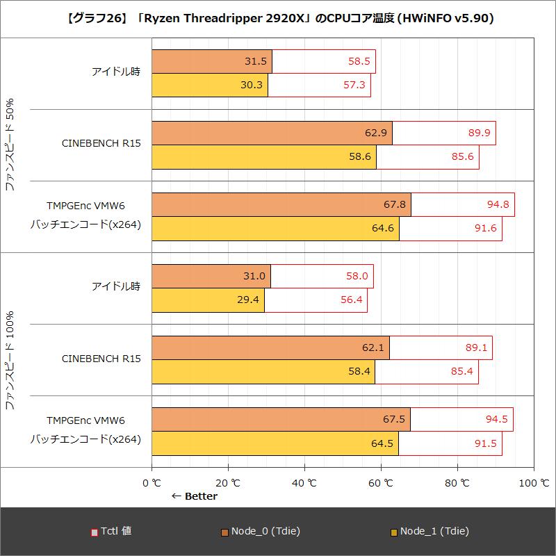 【グラフ26】「Ryzen Threadripper 2920X」のCPUコア温度(HWiNFO v5.90)