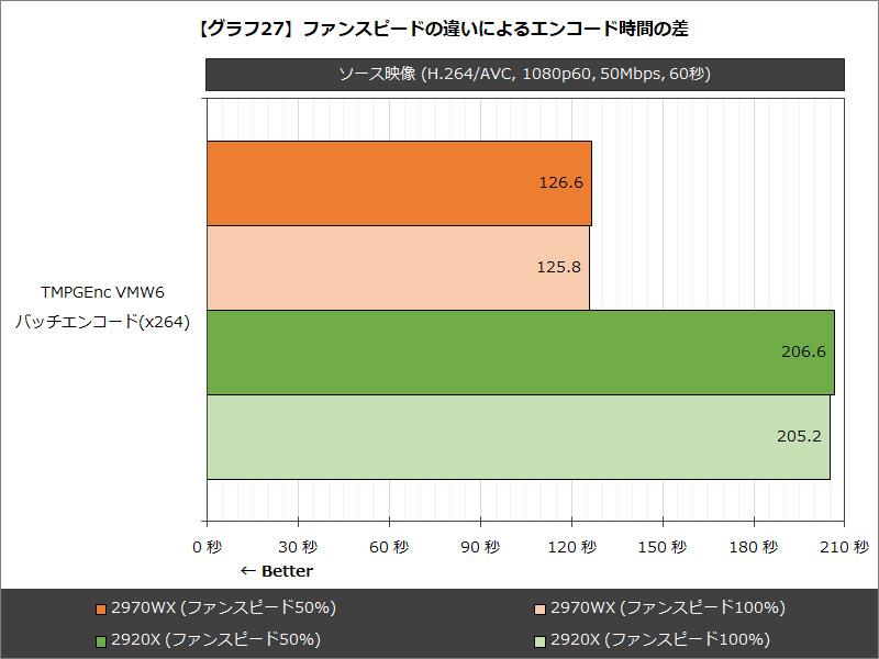 【グラフ27】ファンスピードの違いによるエンコード時間の差