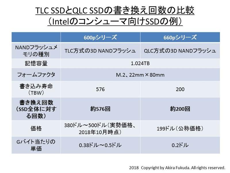 TLC SSDとQLC SSDの書き換え回数の比較。Intelの公表資料を元に筆者がまとめた