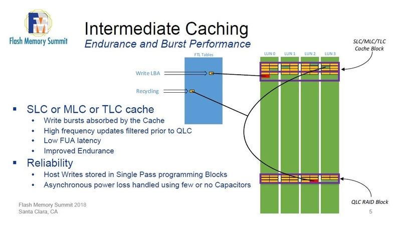 Micronが「第1世代(注:Micronは「Intermediate Caching」と呼称)」のSLCバッファ技術を検討した事例。SLCだけなく、MLCやTLCもQLCに対しては原理的にはバッファとして利用できる。2018年8月にイベント「Flash Memory Summit(FMS)」で発表したスライドから