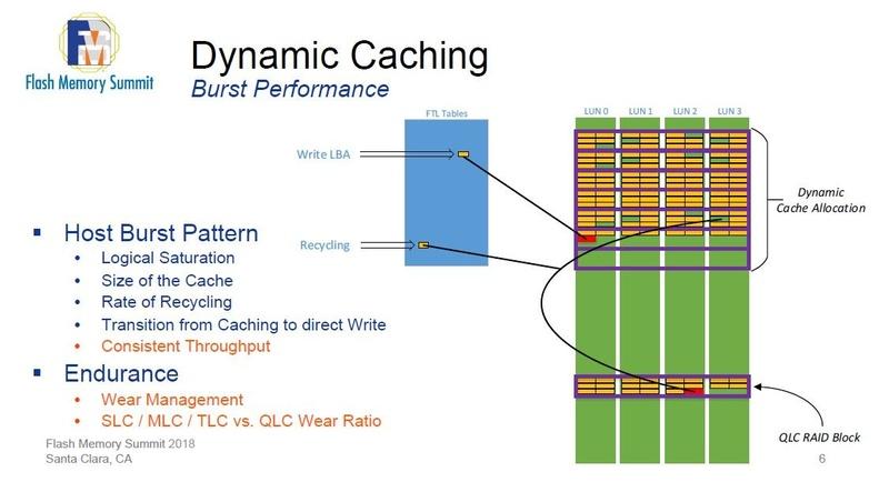 Micronが「第2世代(注:Micronは「Dynamic Caching」と呼称)」のSLCバッファ技術を検討した事例。2018年8月にイベント「Flash Memory Summit(FMS)」で発表したスライドから
