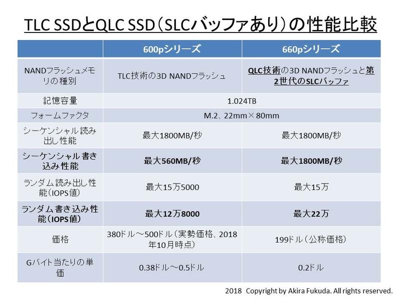 TLC SSDとQLC SSD(SLCバッファあり)の性能比較。Intelが公表している製品仕様を筆者がまとめたもの。SLCバッファによって書き込み性能が大幅に向上していることがうかがえる