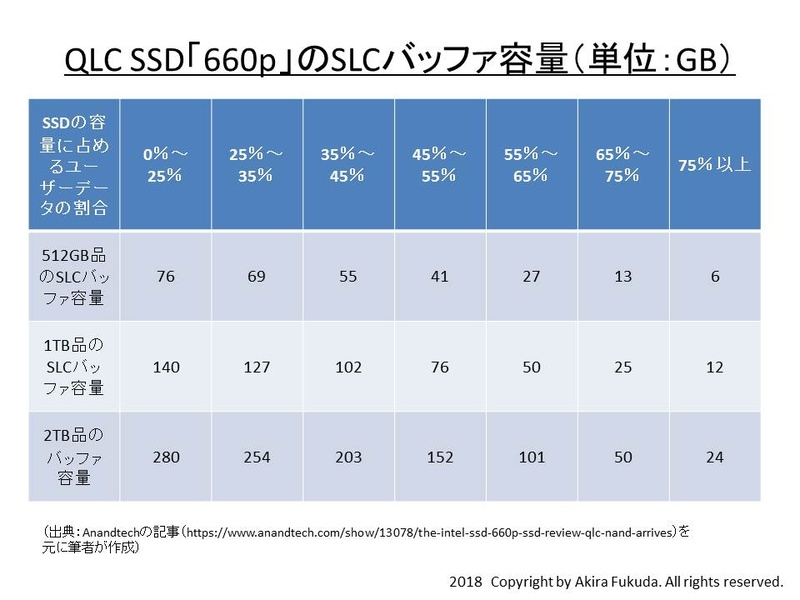 "IntelのQLC SSD「660p」におけるユーザーデータ量(ユーザーがデータを格納した容量)とSLCバッファ容量の関係。米国のIT系Webメディア「Anandtech」が掲載した<a href=""https://www.anandtech.com/show/13078/the-intel-ssd-660p-ssd-review-qlc-nand-arrives"" class=""n"" target=""_blank"">記事</a>をベースに筆者がまとめたもの"