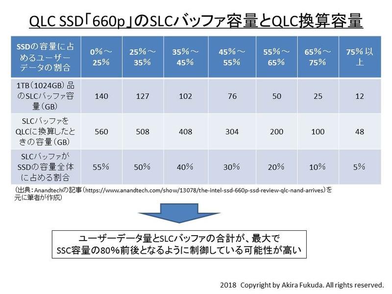 IntelのQLC SSD「660p」のSLCバッファ容量とQLC換算容量。1TB品について計算した結果。SLCバッファ容量(QLC換算容量)とユーザーデータ量の合計が80%前後となるように、SLCバッファ容量を変化させていることが分かる