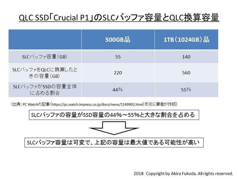 QLC SSD「Crucial P1」のSLCバッファ容量とQLC換算容量。PC Watchの記事から筆者が計算したもの