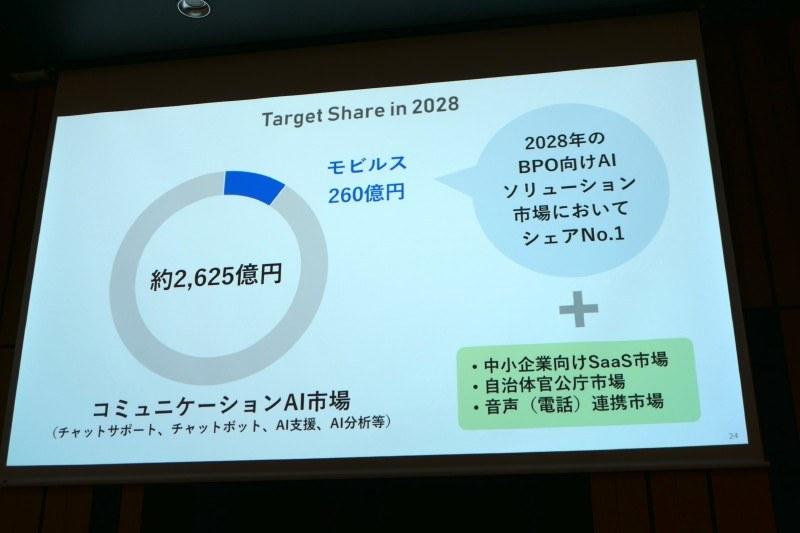 2028年のコミュニケーションAI市場のシェア1割確保を狙う