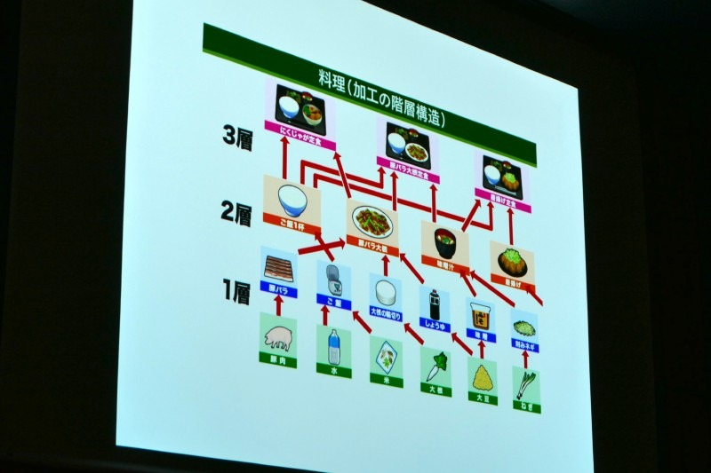 料理における加工の階層構造。簡単な手順を組み合わせることで表現力が上がる