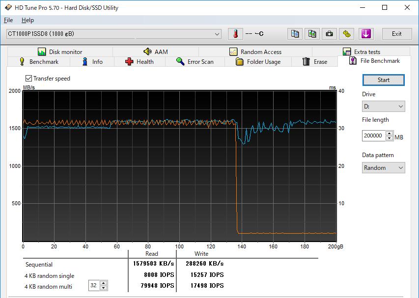HD Tune Pro 5.70を利用し、200GBのデータの連続書き込みを行なった場合、135GB付近から書き込み速度が120MB/s前後にまで大幅に低下した