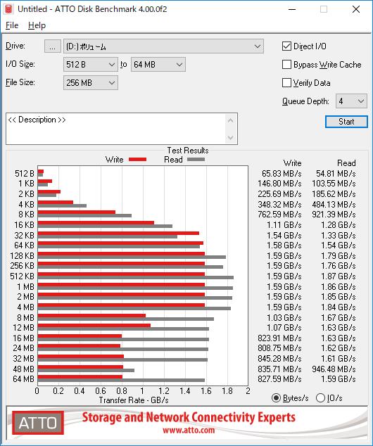 バラック状態のテスト環境で、ヒートシンクなどを装着せず、空冷ファンの風も当てずにATTO Disk Benchmarkを実行した場合、途中から書き込み速度が大きく低下してしまった