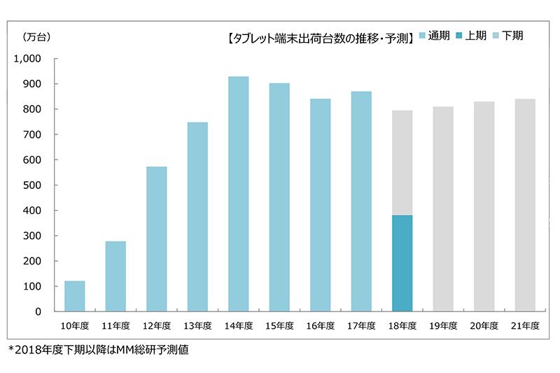 2018年上期 国内タブレット端末総出荷台数 出典:MM総研