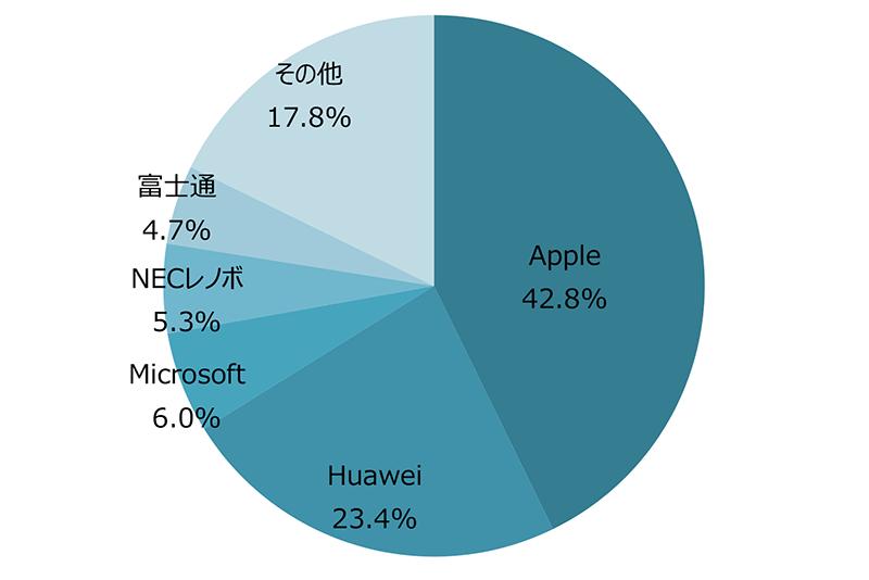 タブレット端末メーカー別出荷台数/シェア 出典:MM総研