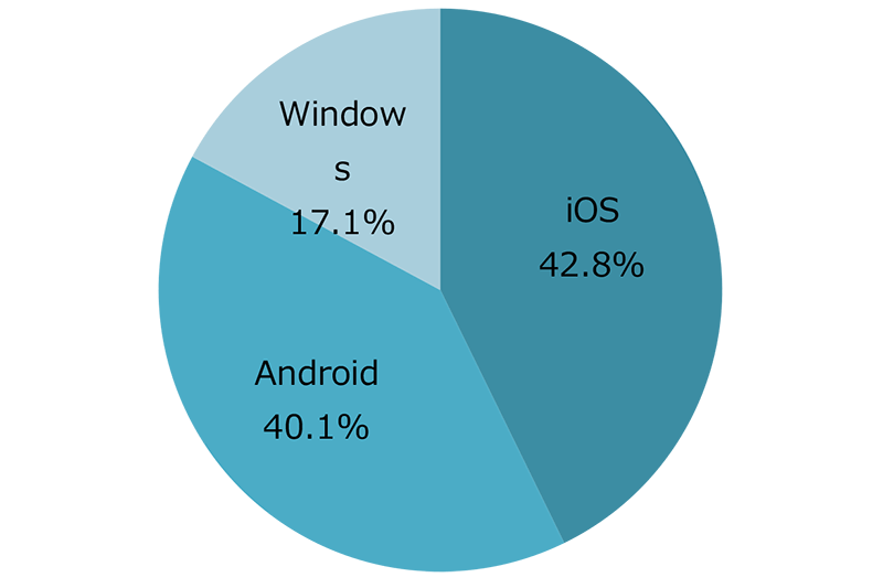 OS別タブレット出荷台数/シェア 出典:MM総研