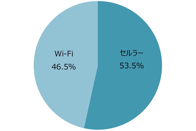 回線別タブレット出荷台数/シェア 出典:MM総研