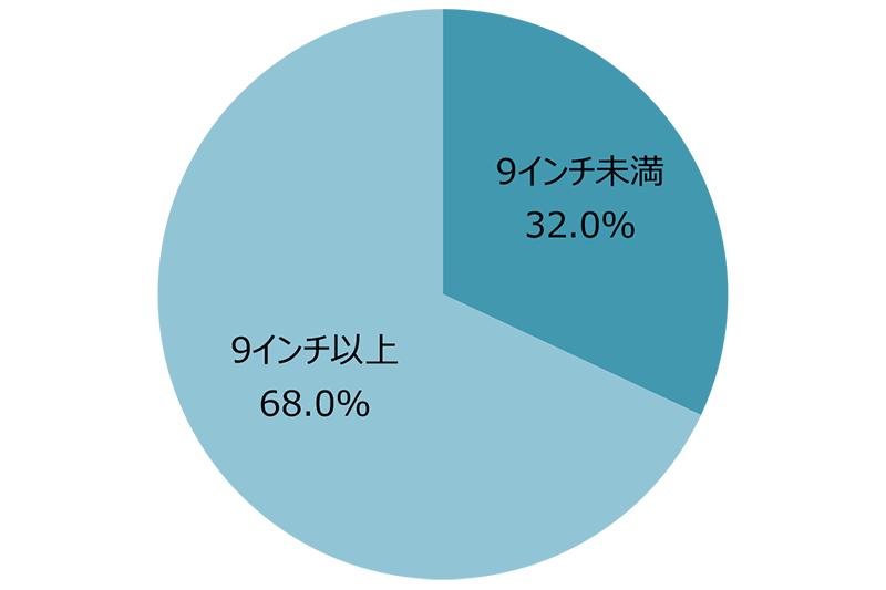 画面サイズ別出荷台数/シェア 出典:MM総研