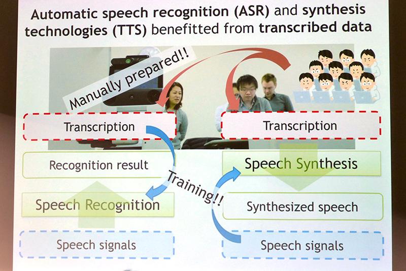 一般的な音声認識と音声合成の仕組み