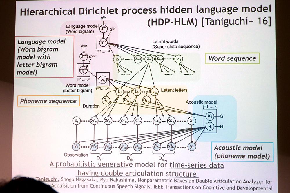 教師なし学習で音素と単語を見つける機械学習モデル