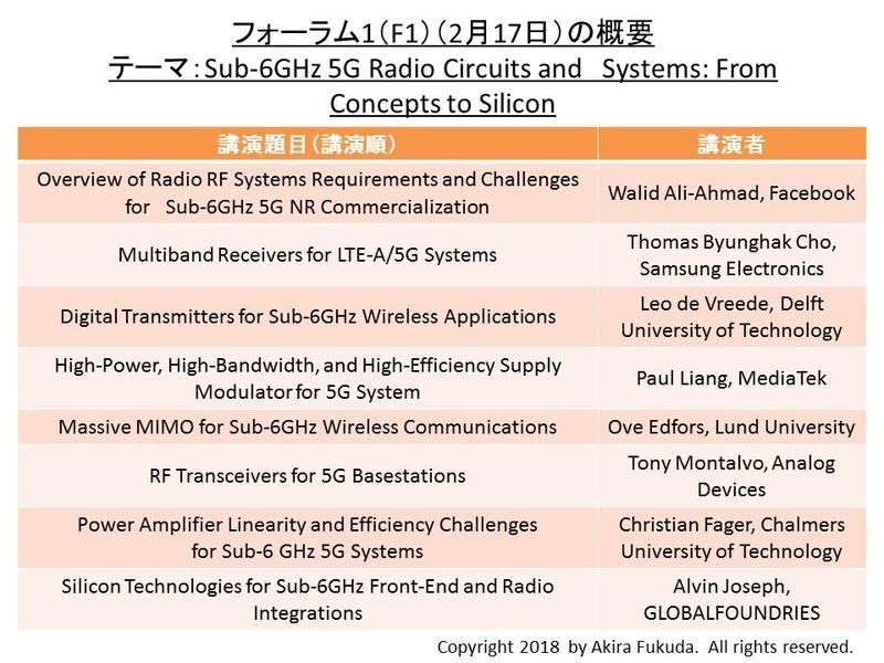フォーラム1(F1)の共通テーマ(サブ6GHzの第5世代携帯電話(5G))と講演タイトル一覧