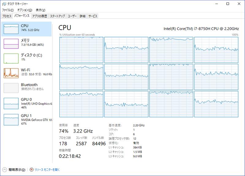 そこからXsplitで配信を行なうと、CPU負荷は74%、GPU負荷は67%に。GPUにはまだ余力があるが、CPUはギリギリに近い