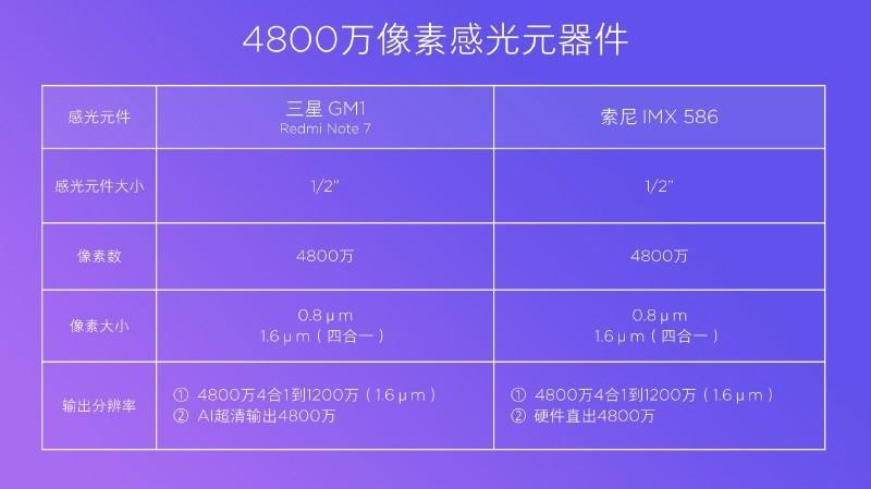 GM1とIMX586の比較