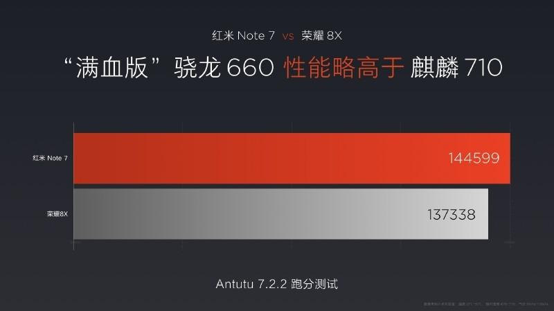 Kirin 710搭載のHuwei honor 8XとのAntutu 7.2.2スコア比較