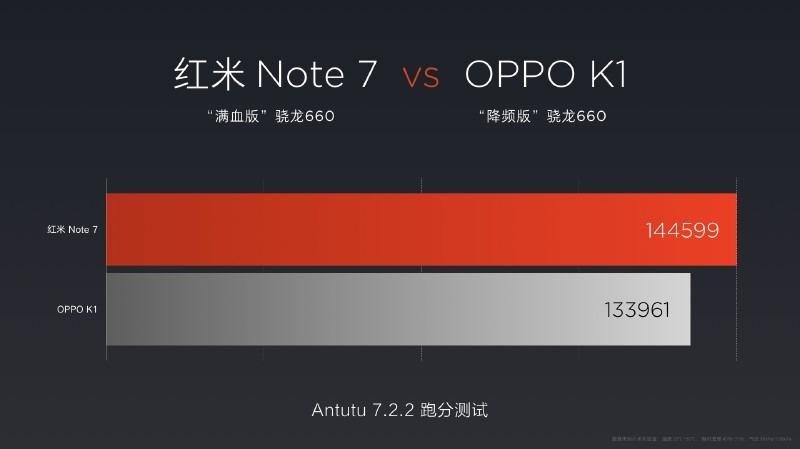 1.95GHzにダウンクロックされたSnapdragon 660を搭載したOPPOのK1との性能比較