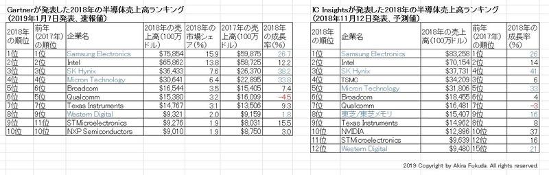 2018年の半導体ベンダー売上高ランキング。左は市場調査会社Gartner(ガートナー)が2019年1月7日(米国時間)に発表した速報値。右は市場調査会社IC Insightsが2018年11月12日(同)に発表した予測値(一部のみ)。いずれもトップはSamsung Electronics、2位はIntelとなっている。なお青字は、半導体メモリの大手ベンダーを意味する