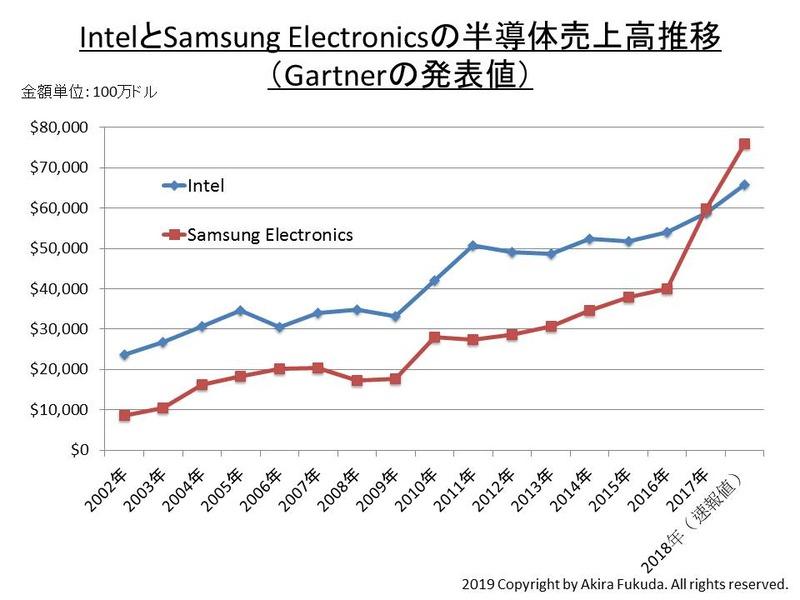 2002年~2018年のIntelとSamsung Electronicsの半導体売上高推移。市場調査会社Gartnerの発表値を筆者がまとめたもの