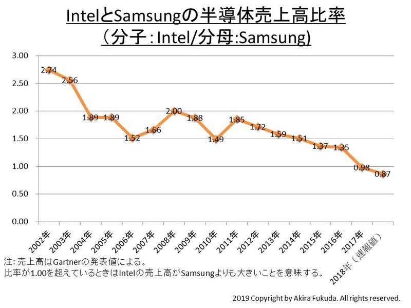 2002年~2018年のIntelとSamsung Electronicsの半導体売上高比率。Intel/Samsungで示している。半導体売上高の金額はGartnerの発表値を使用した