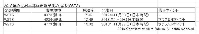 2018年の世界半導体市場予測の推移。半導体ベンダーの業界団体WSTSによる予測値を筆者がまとめたもの