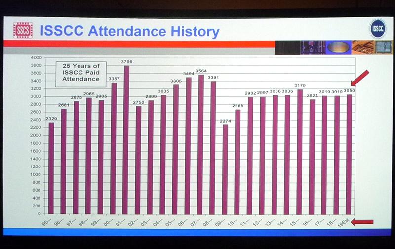 過去25年におけるISSCCの参加登録者数の推移。2月18日午前(現地時間)のプレナリーセッションで示されたスライドを筆者が撮影したもの