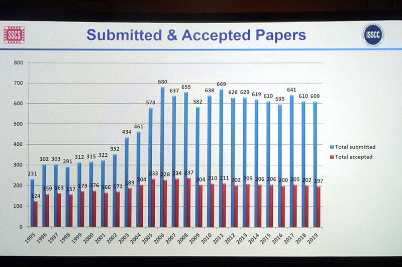 過去25年におけるISSCCの投稿論文数と採択論文数の推移。2月18日午前(現地時間)のプレナリーセッションで示されたスライドを筆者が撮影したもの