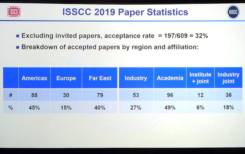 今年のISSCC(ISSCC 2019)における採択論文数の分布。左は地域別の件数。右は発表機関別の件数。2月18日午前(現地時間)のプレナリーセッションで示されたスライドを筆者が撮影したもの