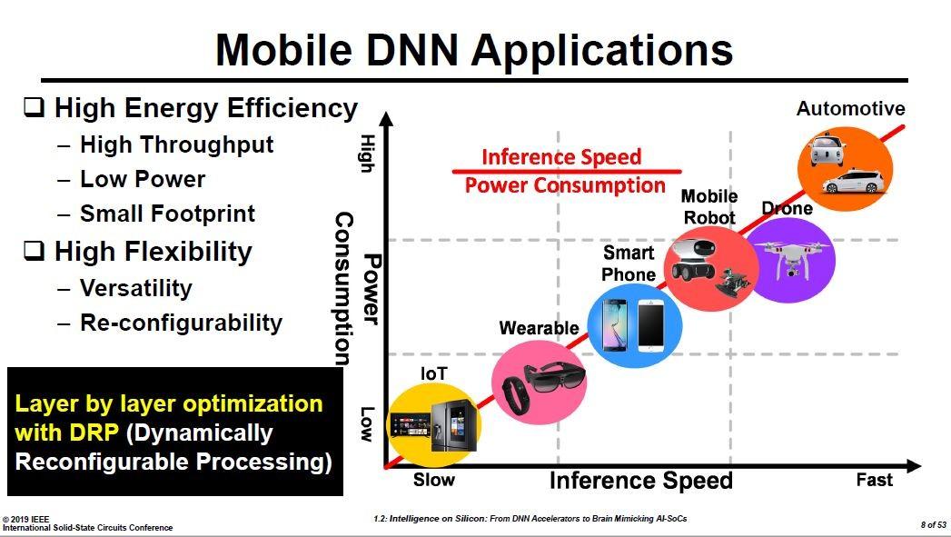 モバイル分野におけるディープニューラルネットワーク(DNN)の位置付け。グラフの縦軸は消費電力、横軸は推論(inference)の速度。Hoi-Jun Yoo教授の講演スライドから