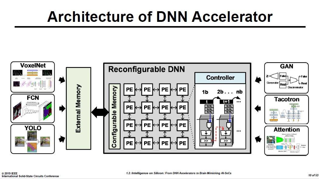 再構成可能なDNN用ASICの構成。行列状に配列した数多くのプロセッサエレメント(PE)と再構成可能なメモリを載せる。Hoi-Jun Yoo教授の講演スライドから