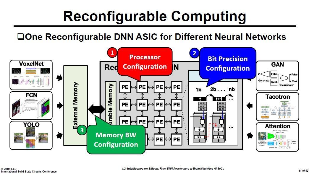 再構成可能なDNN用ASICにおけるオプション。プロセッサの構成、プロセッサが扱うビット数(重み付けのビット数)、外部メモリとの入出力帯域を選択できる。Hoi-Jun Yoo教授の講演スライドから