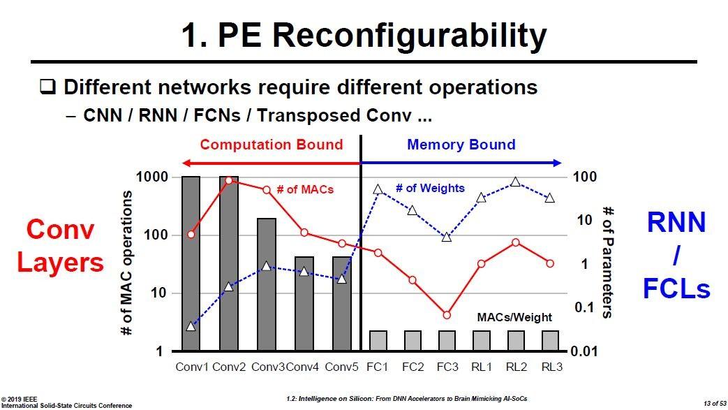 プロセッサの再構成が必要な理由。積和演算(MAC)の数が多いネットワーク(左側)と重み付けの数が多いネットワーク(右)の両方に対応するため。Hoi-Jun Yoo教授の講演スライドから