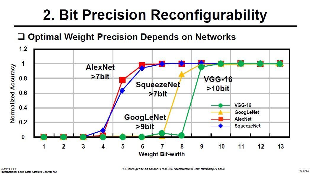 代表的なニューラルネットワークと、重み付けに必要なビット数。Hoi-Jun Yoo教授の講演スライドから