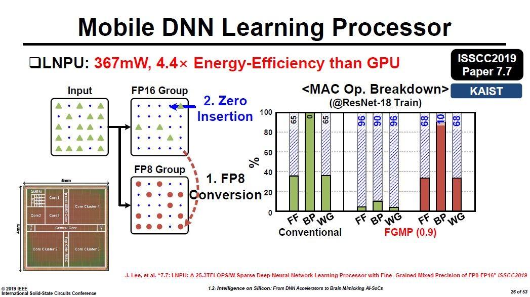 モバイルあるいはエッジにおける学習を実行するDNNプロセッサ。KAISTが今回のISSCCで試作結果を発表した。Hoi-Jun Yoo教授の講演スライドから