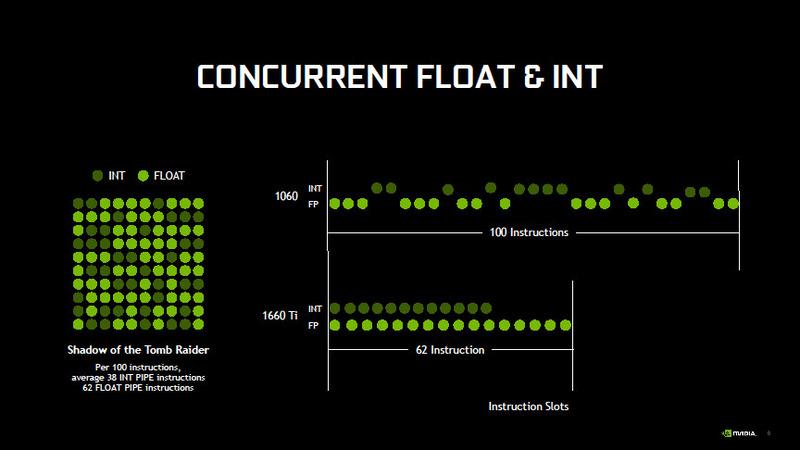 整数と浮動小数点演算の同時実行により、Shadow of the Tomb Raiderでは1.5倍に性能が向上