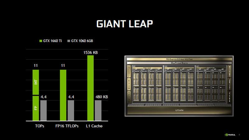 同時実行やL1キャッシュ容量向上による性能の強化