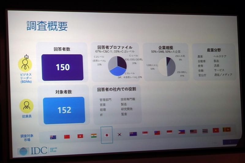 調査対象となった日本企業の構成比