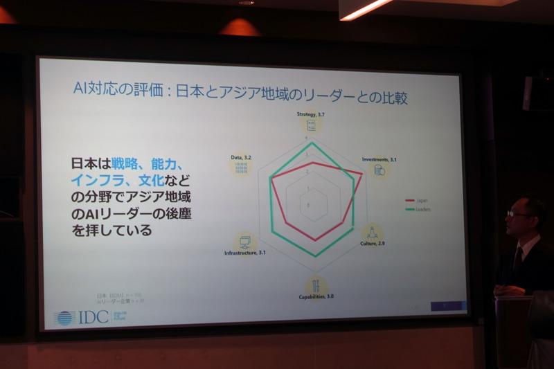 日本とアジア地域のAIに対する評価の比較