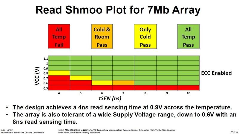 開発した埋め込みMRAMのデータ読み出し特性(シュムープロット)。Intelの講演スライド(講演番号13.3)から