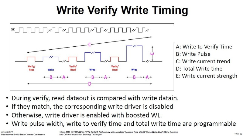 「WVW(Write Verfy Write)」技術による書き込み動作(MRAM)のタイミングチャート。Intelの講演スライド(講演番号13.3)から
