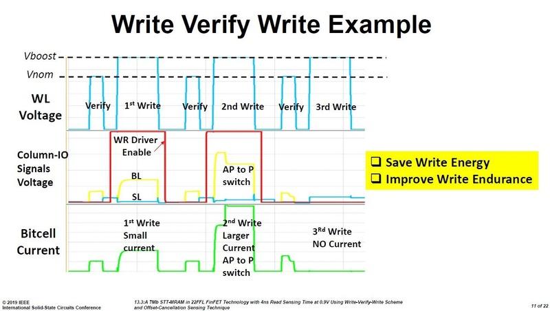 「WVW(Write Verfy Write)」技術による書き込み動作(MRAM)の信号波形。Intelの講演スライド(講演番号13.3)から